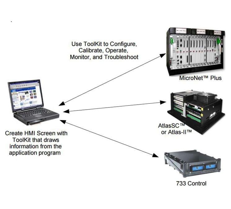 Interface homme machine HMI - outil logiciel de Woodward