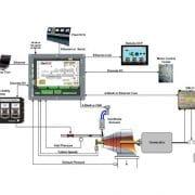 Contrôle de vitesse des turbines vapeur avec le Flex500