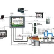 Utilisation du Flex500 de Woodward pour le contrôle de vitesse de turbines