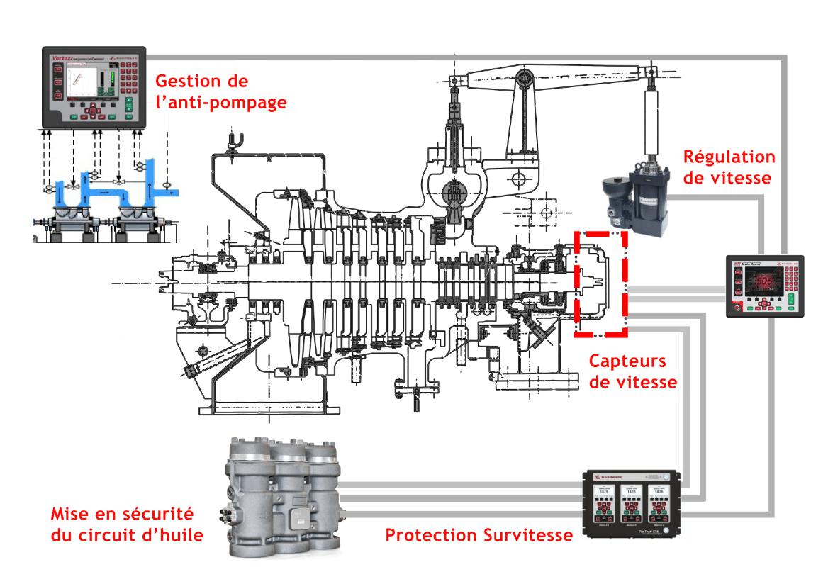 Exemple de modernisation du contrôle de vitesse de turbine