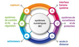 Les systèmes numériques I&C